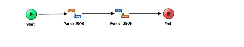 Rest JSON TIBCO